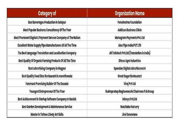 INDIAN ACTRESS  PRARTHANA BEHERE AND Mr. SUDHIR KUMAR, MANAGING DIRECTOR RESEAL MRFC, FOR BUSINESS EXCELLENCE AWARD 2021
