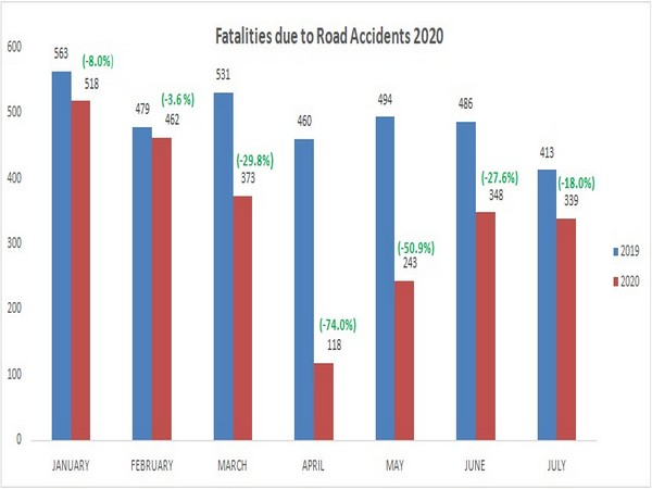 In the first seven months of the year from January to July, deaths due to road accidents have reduced by 30 percent.