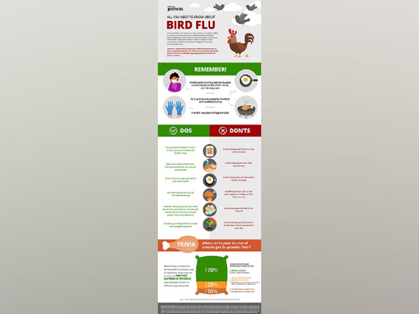 Bird Flu Advisory - Right To Protein