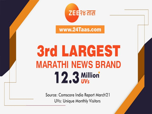 24Taas.com raised itself to 3rd position on Comscore among Marathi News brands crossing  12 million Unique Monthly Visitors mark in March 2021