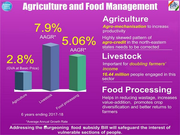 Economic Survey lays emphasis on mechanization of agriculture, livestock and fisheries sector, food processing