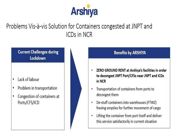 Arshiya Ltd