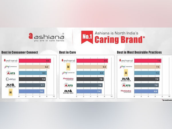 Ashiana Housing Ltd. - North India No. 1 Caring Br& - Track2realty