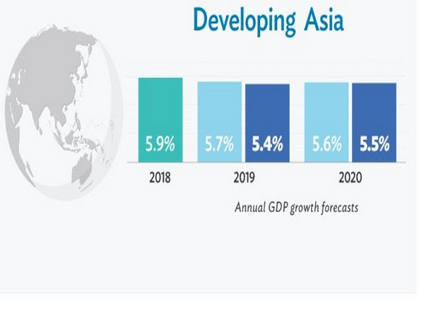 Established in 1966, ADB is owned by 68 members -- 49 from the Asian region