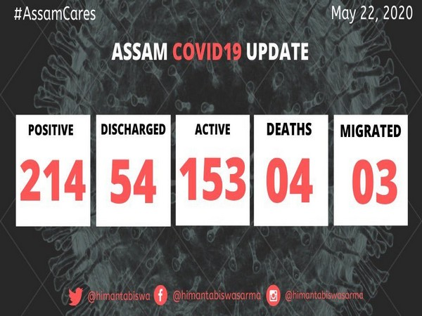 COVID-19 cases rise to 214 in Assam. [Image: Twitter]