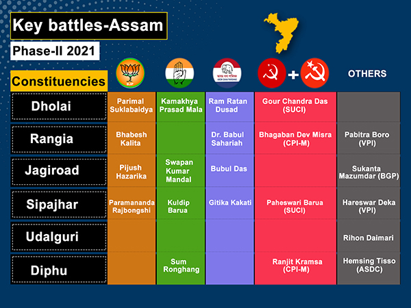 A total of 39 constituencies are going to polls in second phase.