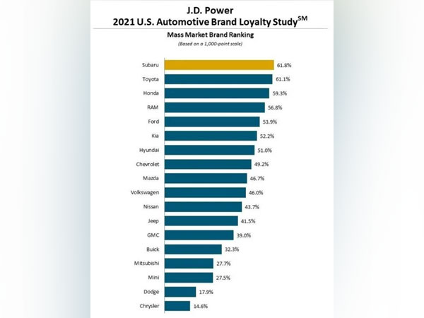 JD Power '2021 U.S. Automotive Brand Loyalty Study'. (Photo: JD Power)
