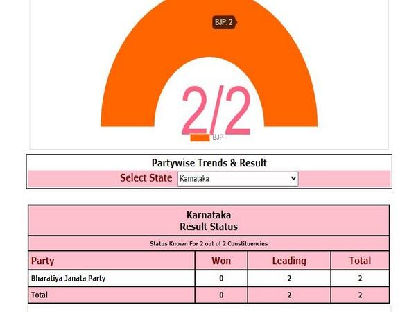 BJP leading on both seats in Karnataka by-polls. Photo/ECI