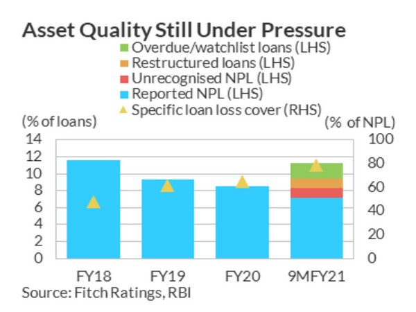 Impaired loans and credit costs are likely to rise as forbearance and easy liquidity conditions ease.