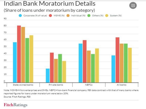 The one-time restructuring exercise could leave the sector saddled with a high bad-loan burden