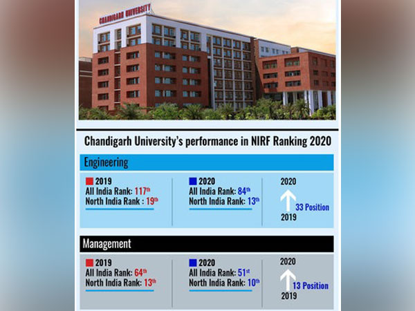 Chandigarh University performance in NIRF Rankings 2020 released by MHRD