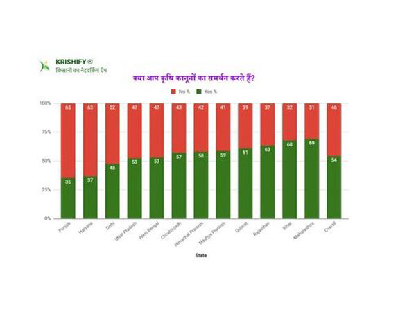 Krishify's survey