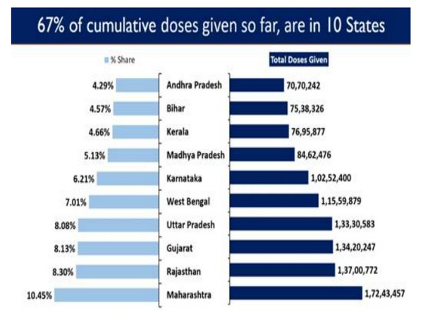 67 per cent of cumulative doses given so far are in 10 states