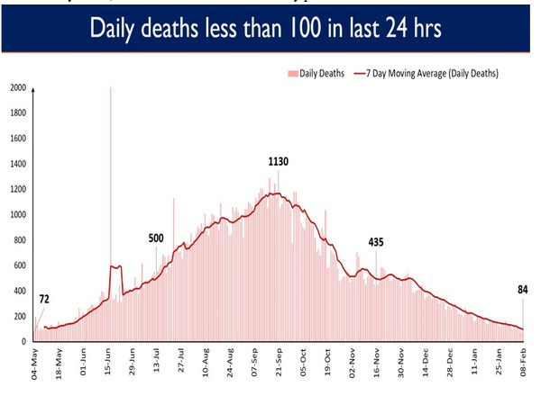 India has been recording less than 150 daily COVID-19 deaths continuously for the last 10 days