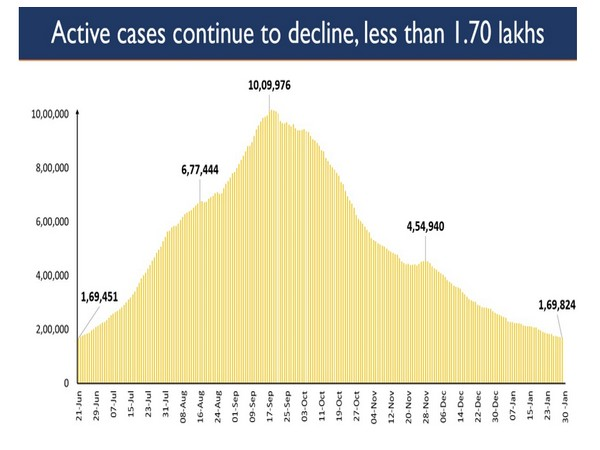 COVID-19 active caseload dropped to less than 1.7 lakh