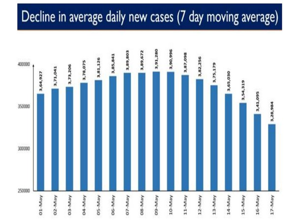The graph below shows the average decline in daily new cases since 9th May 2021.