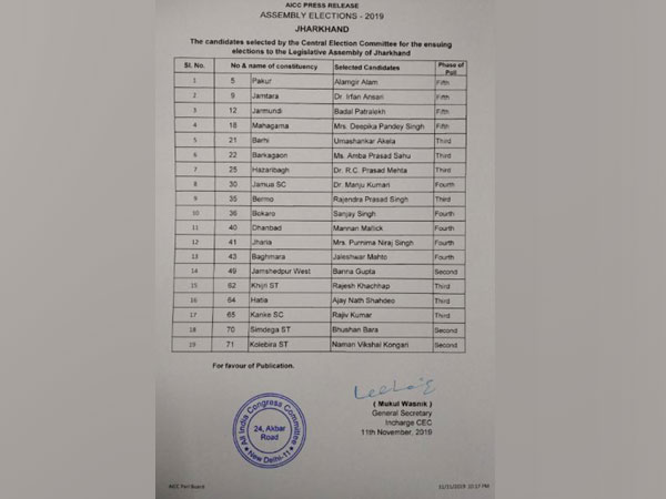 Congress released list of 19 candidates for Jharkhand Assembly polls (Photo/ANI)