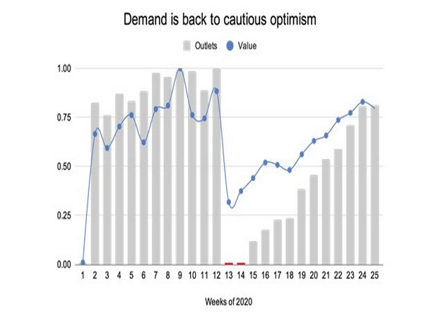 Chart 01: Week-wise breakup of demand from transacting outlets