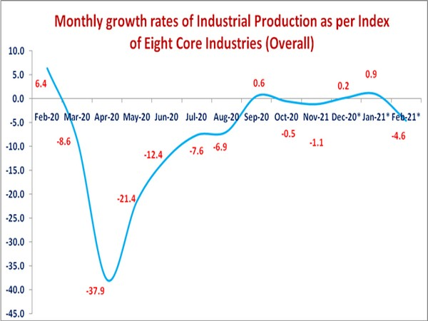 The eight core industries account for over 40 pc of the country's industrial output
