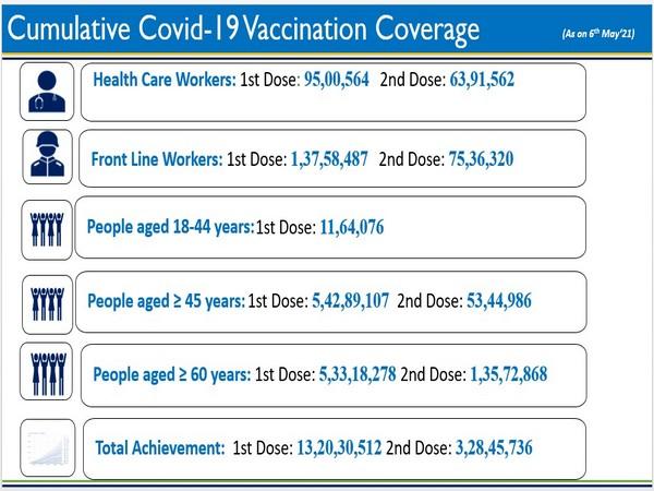Data representation of India's Covid vaccination drive (Photo/PIB)