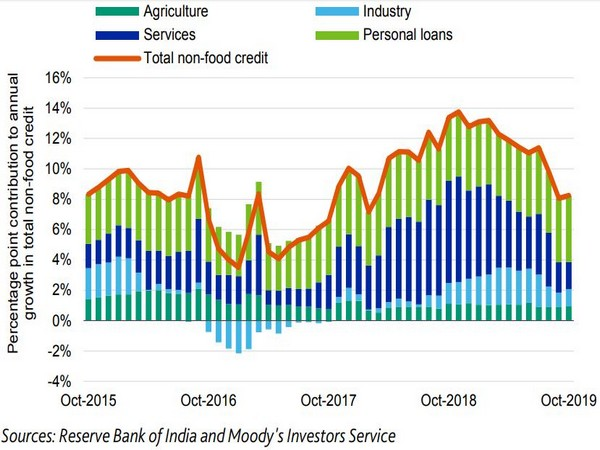Credit growth has slowed sharply since the end of 2018