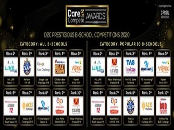 Dare2Compete Awards