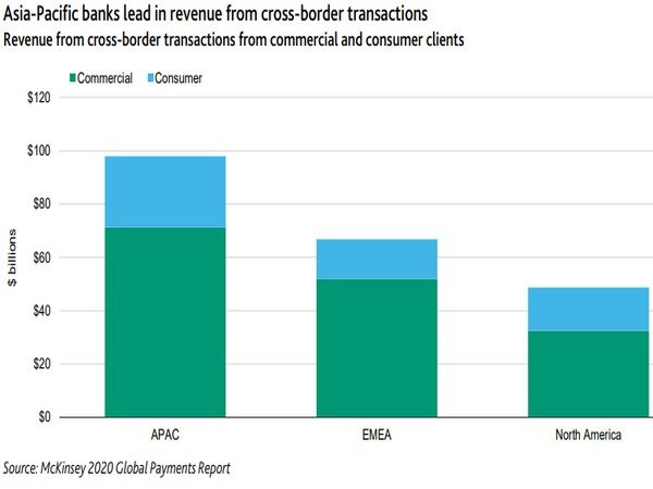 BIS and various central banks are testing multiple CBDCs in a single platform for cross-border settlements