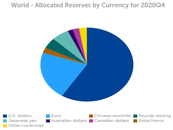If the shifts in central bank reserves are large enough, they can affect currency and bond markets