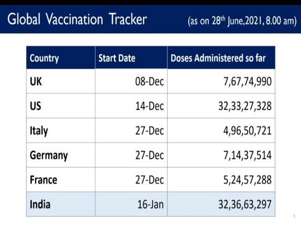 Source: Union Health Ministry of India
