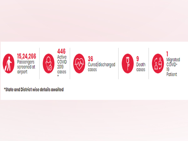 The total number of active COVID-19 cases that have been reported so far in the country stands at 446.