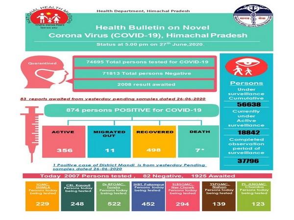 Health Bulletin on COVID-19, Himachal Pradesh