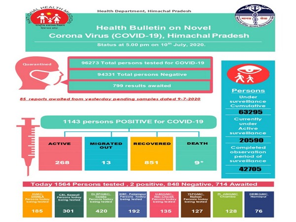 COVID-19 Health Bulletin, Himachal Pradesh