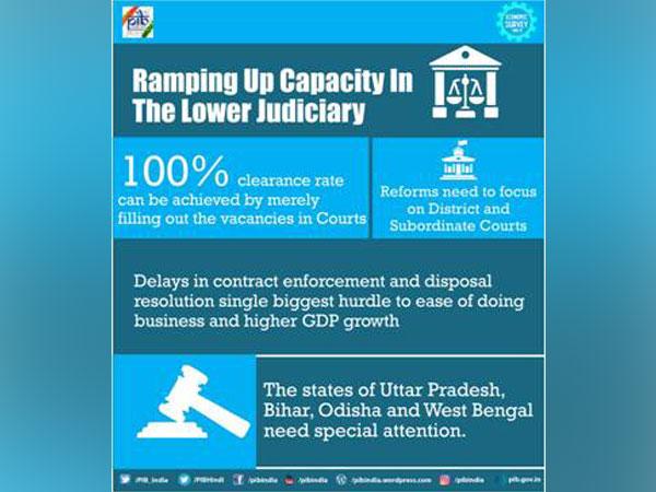 Graphic courtesy: PIB