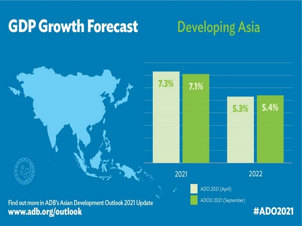 The outlook for India next year has improved to 7.5 pc from 7 pc.