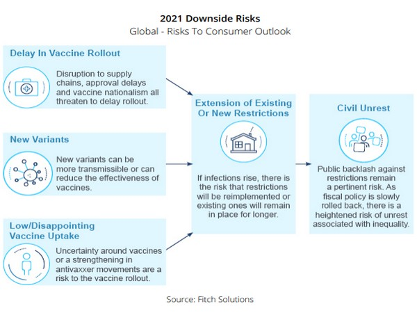 A key risk is resurgence of community transmission and consumers delay purchases to reduce health risks