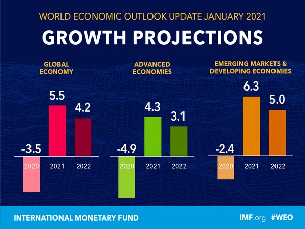 The global growth contraction for 2020 is estimated at minus 3.5 pc.