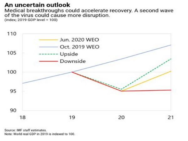 A second major global wave of the disease could lead to further disruptions in economic activity