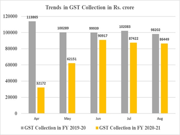 A chart of gross GST collection in the past few months and corresponding months last year