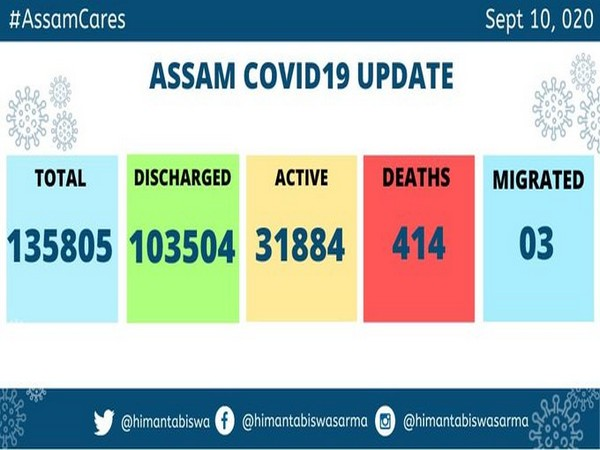 Assam reported 2739 new COVID19 cases on Thursday
