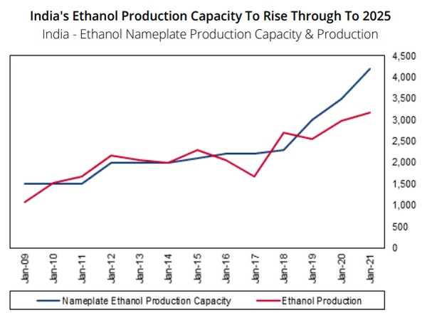 By increasing ethanol consumption, the country can reduce amount of crude oil and gasoline that it needs to import.