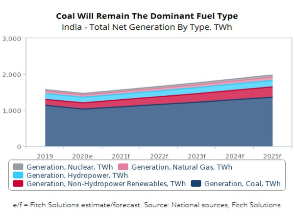 The country is seeing the largest expansion of coal-fired power generation to be seen by any market globally
