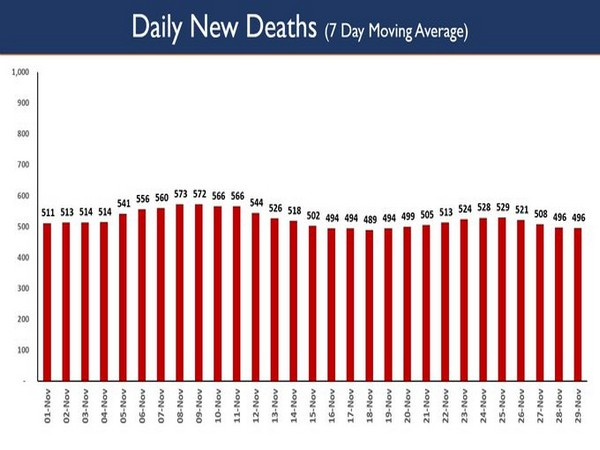 Daily New Deaths (7 Day Moving Average)