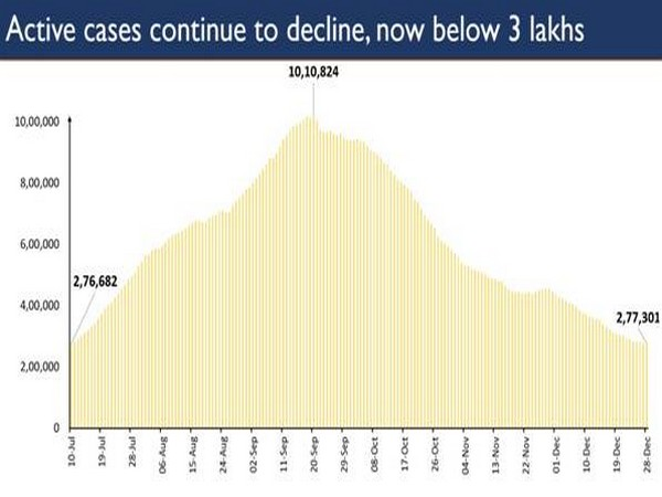 Active COVID-19 cases continue to decline in the country.