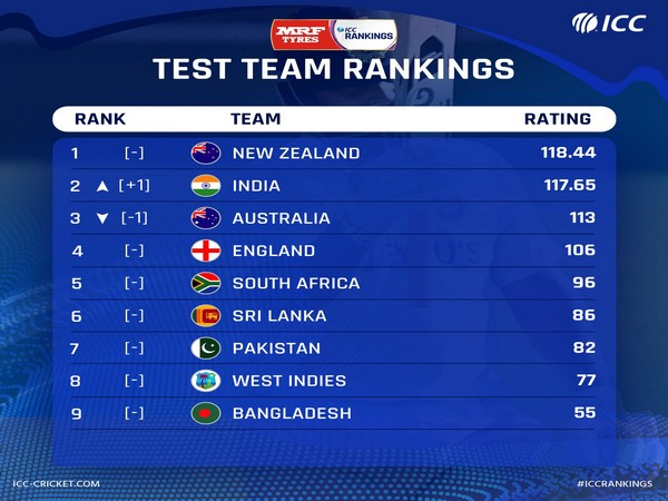 India secured a three-wicket win in the fourth Test against Australia to claim the second spot (Photo/ ICC Twitter)