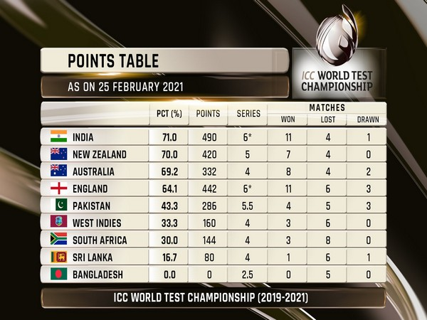 India need to either win or draw the last Test to stay ahead of Australia. (Photo/ ICC Twitter)