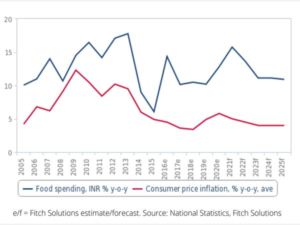 Food spending growth has been consistently outpacing inflation.