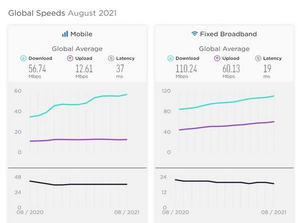 Speed Test homepage