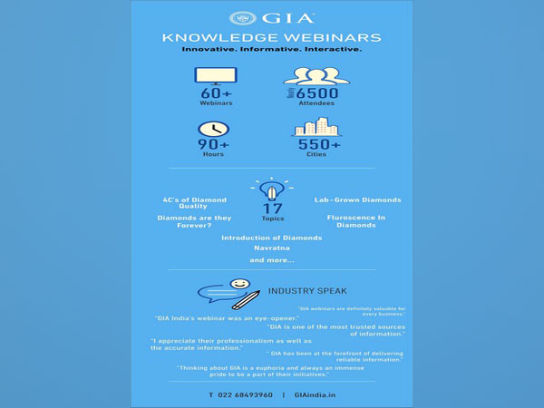 Since May 2020, GIA India organised 60+ Knowledge Webinars that were attended by nearly 6500 members from the gem and jewellery industry