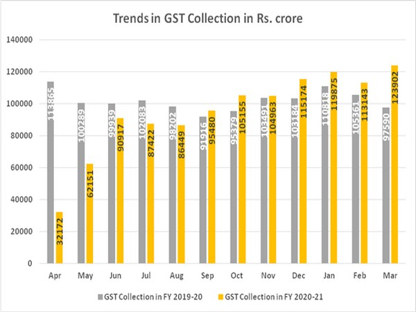 GST revenues crossed above Rs 1 lakh crore mark at a stretch for the last six months.
