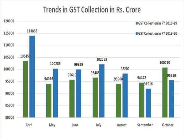The collections remained subdued despite festive season